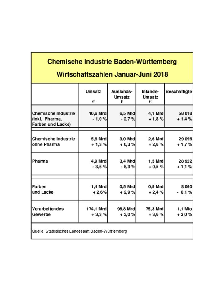 Die Kennziffern des ersten Halbjahres der Chemie im Land - unten als PDF-Download.
