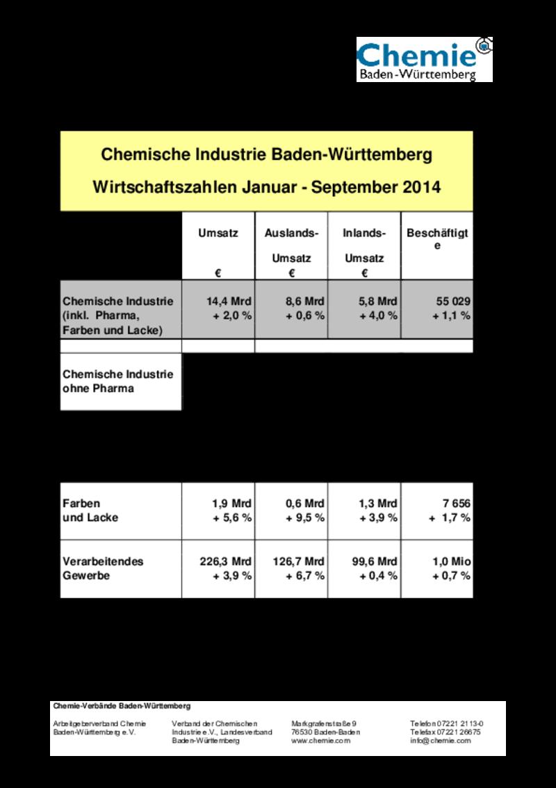 chemie verb nde baden w rttemberg chemische industrie in baden w rttemberg im 3 quartal 2014. Black Bedroom Furniture Sets. Home Design Ideas